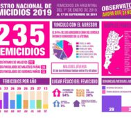 Argentina: ya son 235 los femicidios en este 2019