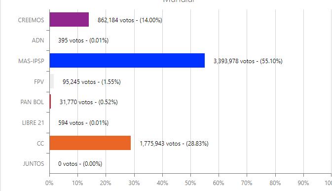Oficial: el MAS superó el 55% de los votos en Bolivia