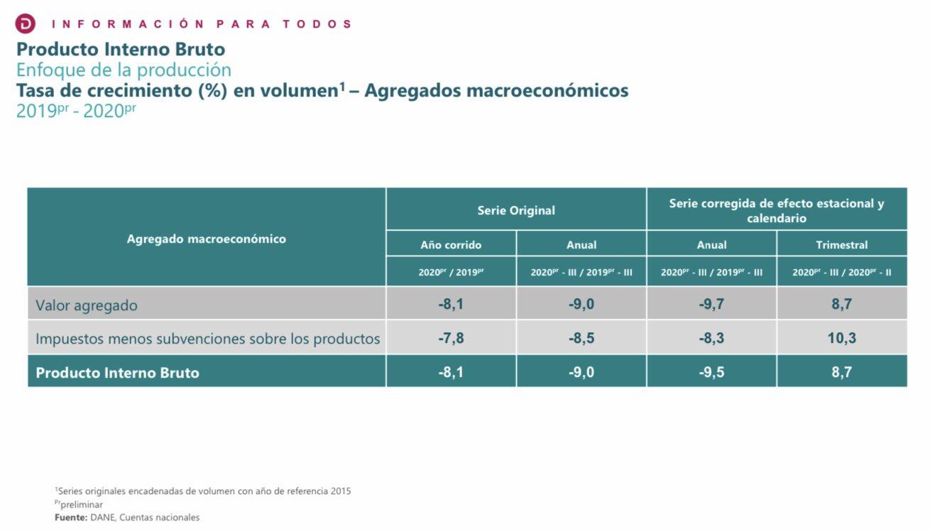 Por primera vez en 20 años, Colombia entra en recesión